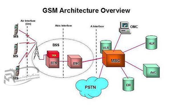 GSM مودم
