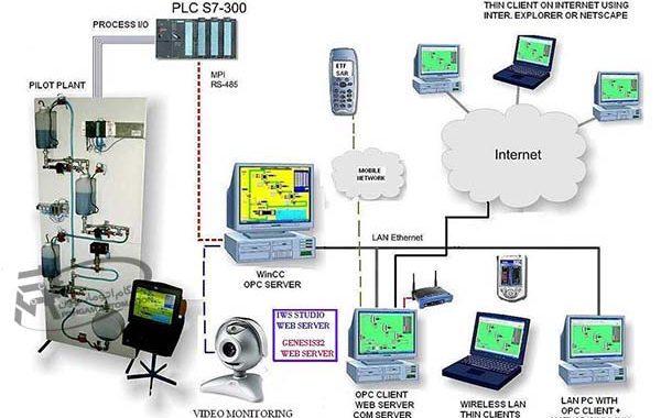 PLC در سیستم های اتوماسیون