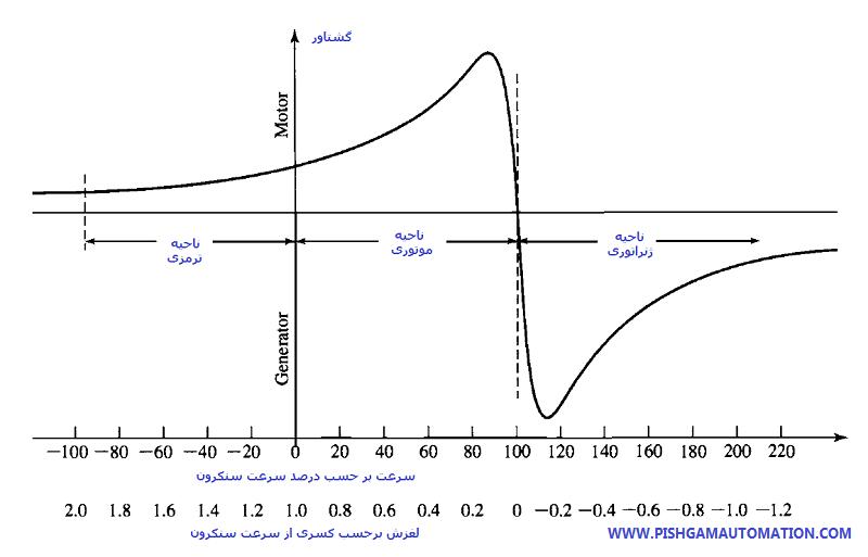 اینوتر نمودار ولتاژ جریان